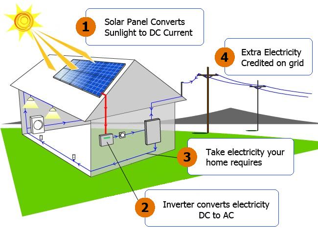 SOLAR ENERGY on